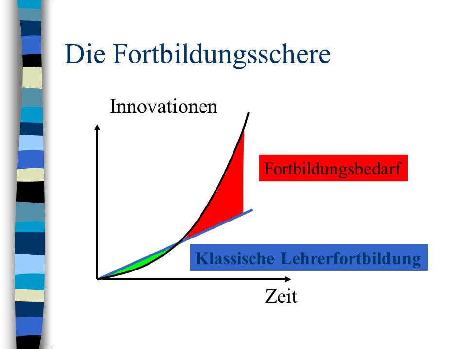 Die Fortbildungsschere Klassische Lehrerfortbildung Zeit Fortbildungsbedarf Innovationen
