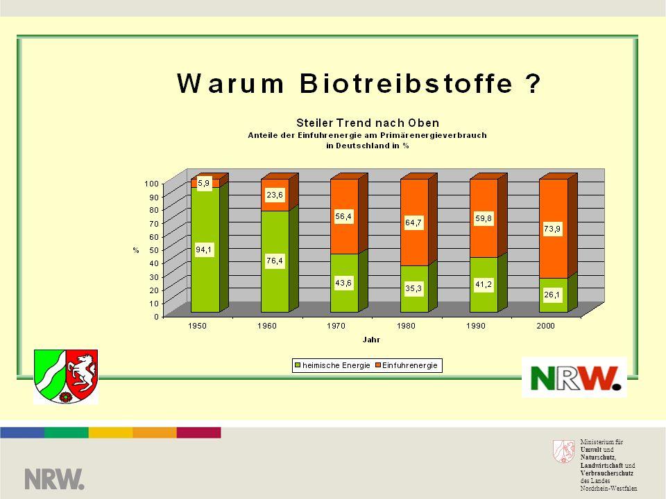 Ministerium für Umwelt und Naturschutz, Landwirtschaft und Verbraucherschutz des Landes Nordrhein-Westfalen Warum Biokraftstoffe