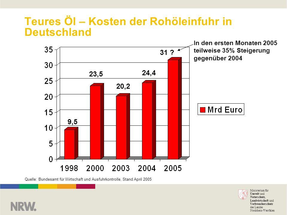 Ministerium für Umwelt und Naturschutz, Landwirtschaft und Verbraucherschutz des Landes Nordrhein-Westfalen Teures Öl – Kosten der Rohöleinfuhr in Deu