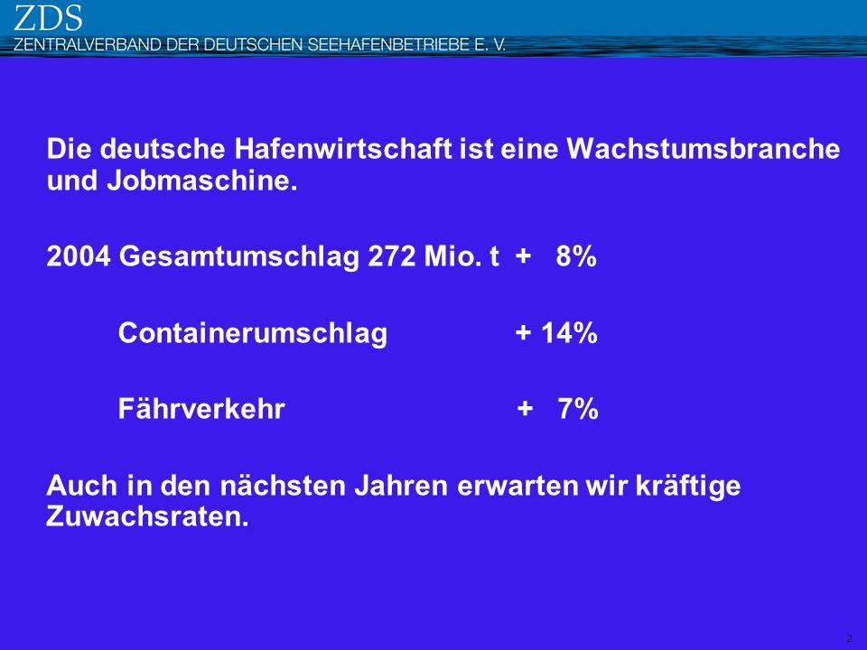 Die deutsche Hafenwirtschaft ist eine Wachstumsbranche und Jobmaschine. 2004 Gesamtumschlag 272 Mio. t + 8% Containerumschlag + 14% Fährverkehr + 7% A