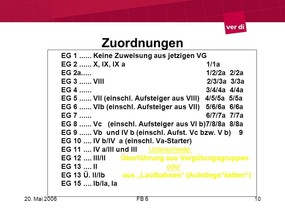 20. Mai 2006FB 610 Zuordnungen EG 1...... Keine Zuweisung aus jetzigen VG EG 2...... X, IX, IX a 1/1a EG 2a..... 1/2/2a 2/2a EG 3...... VIII 2/3/3a 3/