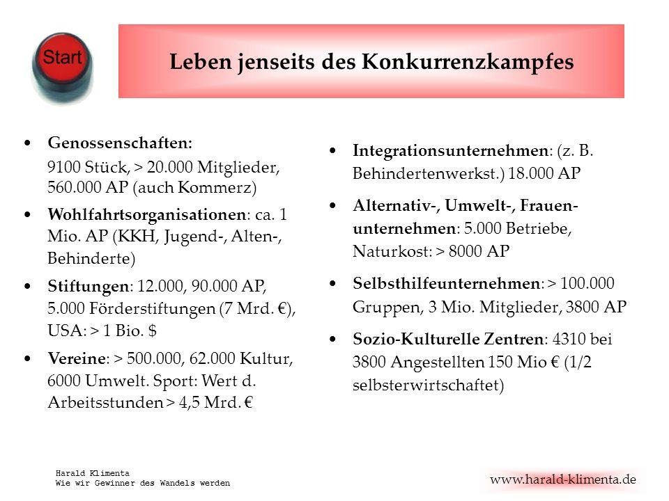 www.harald-klimenta.de Harald Klimenta Wie wir Gewinner des Wandels werden Leben jenseits des Konkurrenzkampfes Integrationsunternehmen: (z. B. Behind