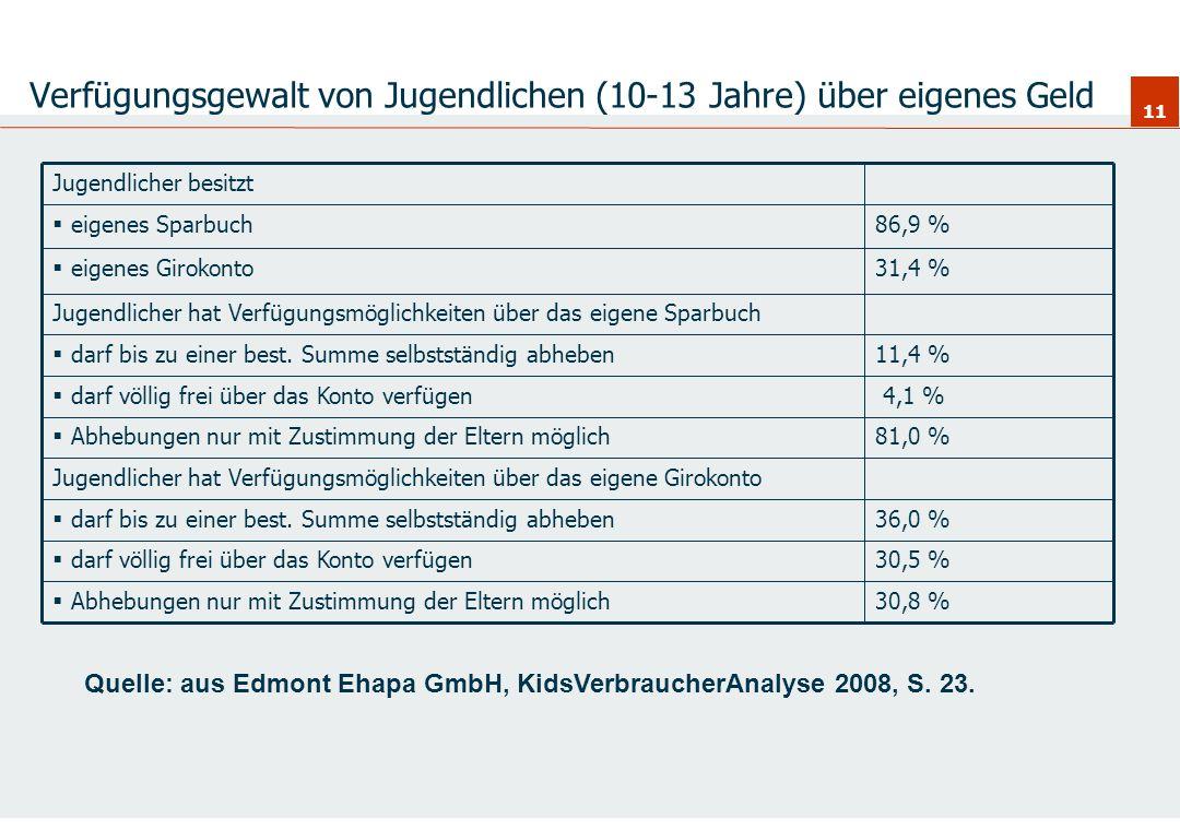 11 Verfügungsgewalt von Jugendlichen (10-13 Jahre) über eigenes Geld Jugendlicher hat Verfügungsmöglichkeiten über das eigene Girokonto 36,0 % darf bi