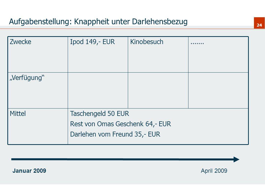 24 Aufgabenstellung: Knappheit unter Darlehensbezug Taschengeld 50 EUR Rest von Omas Geschenk 64,- EUR Darlehen vom Freund 35,- EUR Mittel Verfügung..