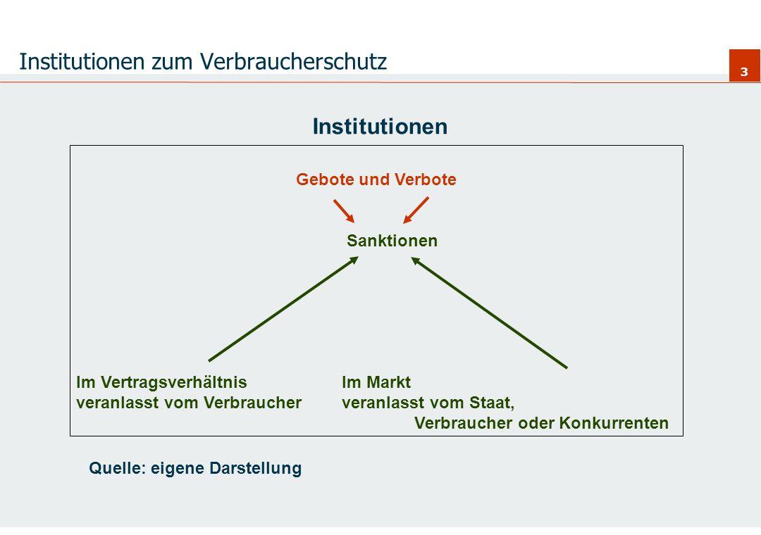 3 Institutionen zum Verbraucherschutz Institutionen Gebote und Verbote Sanktionen Im VertragsverhältnisIm Markt veranlasst vom Verbraucherveranlasst v