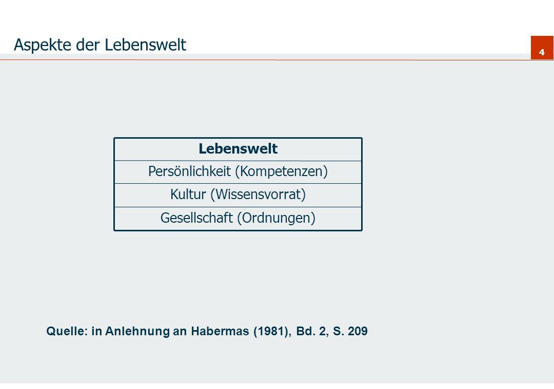 4 Aspekte der Lebenswelt Lebenswelt Gesellschaft (Ordnungen) Kultur (Wissensvorrat) Persönlichkeit (Kompetenzen) Quelle: in Anlehnung an Habermas (198