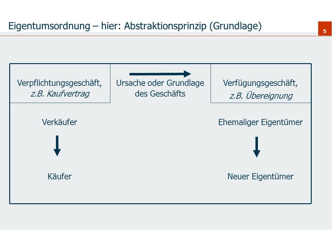 6 Eigentumsordnung – hier: Abstraktionsprinzip (Störung) Neuer EigentümerKäufer Ehemaliger EigentümerVerkäufer Verfügungsgeschäft, z.B.