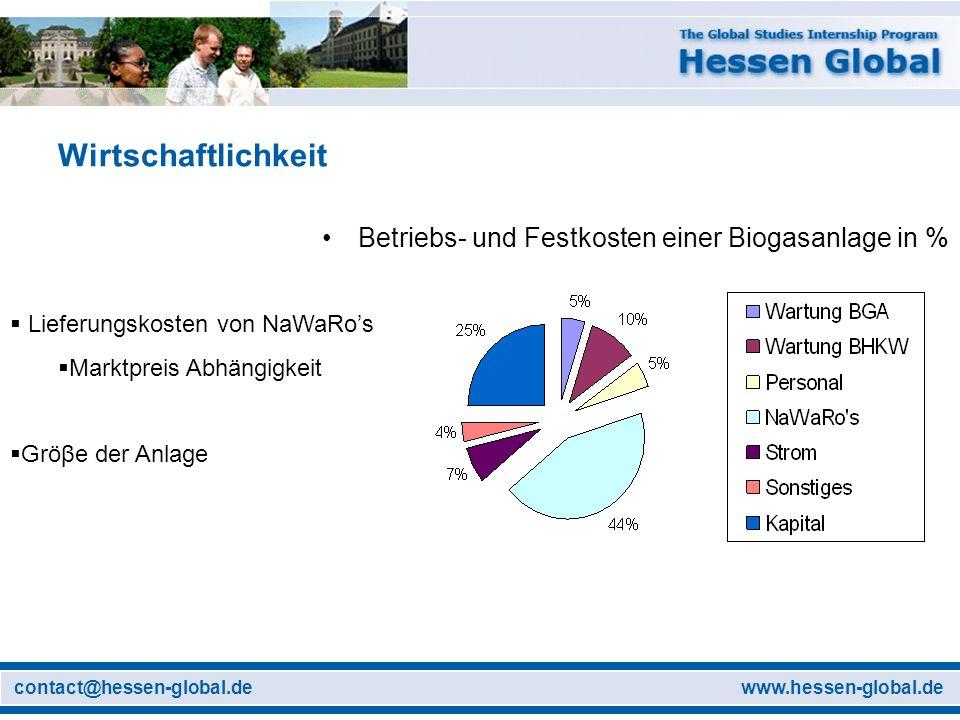 www.hessen-global.decontact@hessen-global.de Wirtschaftlichkeit Betriebs- und Festkosten einer Biogasanlage in % Lieferungskosten von NaWaRos Marktpre