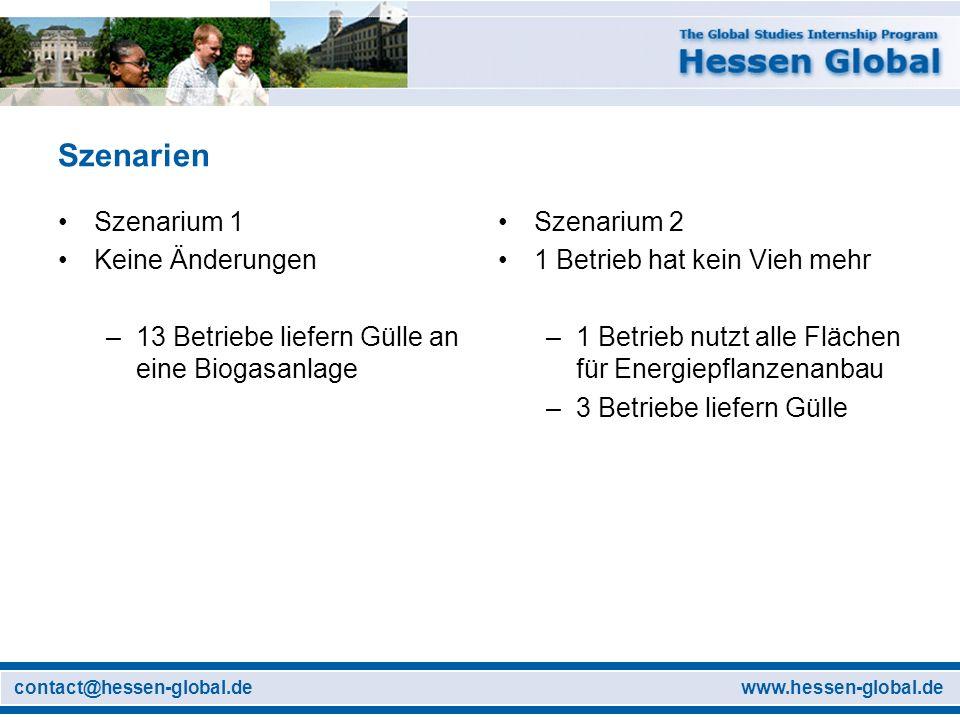 www.hessen-global.decontact@hessen-global.de Szenarien Szenarium 1 Keine Änderungen –13 Betriebe liefern Gülle an eine Biogasanlage Szenarium 2 1 Betr