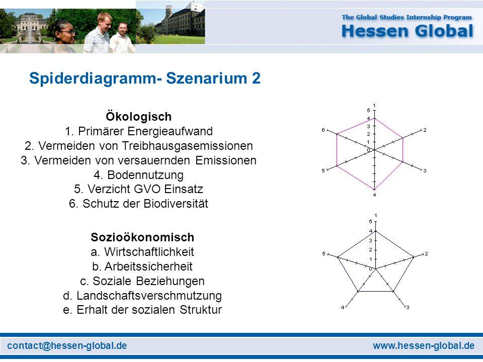 www.hessen-global.decontact@hessen-global.de Spiderdiagramm- Szenarium 2 Ökologisch 1. Primärer Energieaufwand 2. Vermeiden von Treibhausgasemissionen