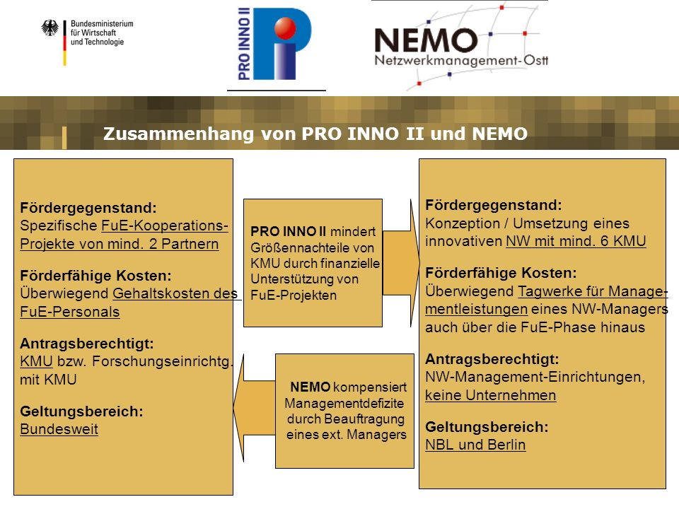 Zusammenhang von PRO INNO II und NEMO Fördergegenstand: Spezifische FuE-Kooperations- Projekte von mind. 2 Partnern Förderfähige Kosten: Überwiegend G