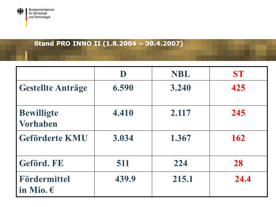 Stand PRO INNO II (1.8.2004 – 30.4.2007) DNBLST Gestellte Anträge6.5903.240425 Bewilligte Vorhaben 4.4102.117245 Geförderte KMU3.0341.367162 Geförd. F