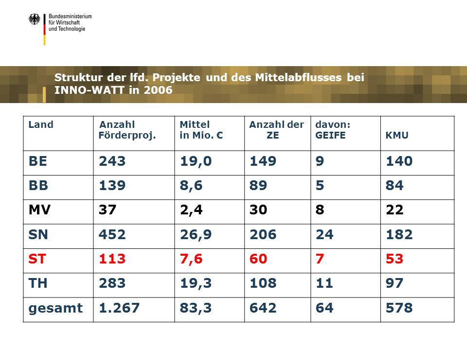 Struktur der lfd. Projekte und des Mittelabflusses bei INNO-WATT in 2006 LandAnzahl Förderproj. Mittel in Mio. Anzahl der ZE davon: GEIFEKMU BE24319,0