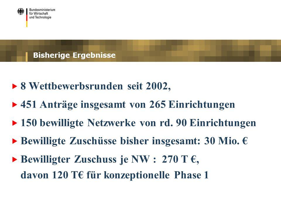 Bisherige Ergebnisse 8 Wettbewerbsrunden seit 2002, 451 Anträge insgesamt von 265 Einrichtungen 150 bewilligte Netzwerke von rd.