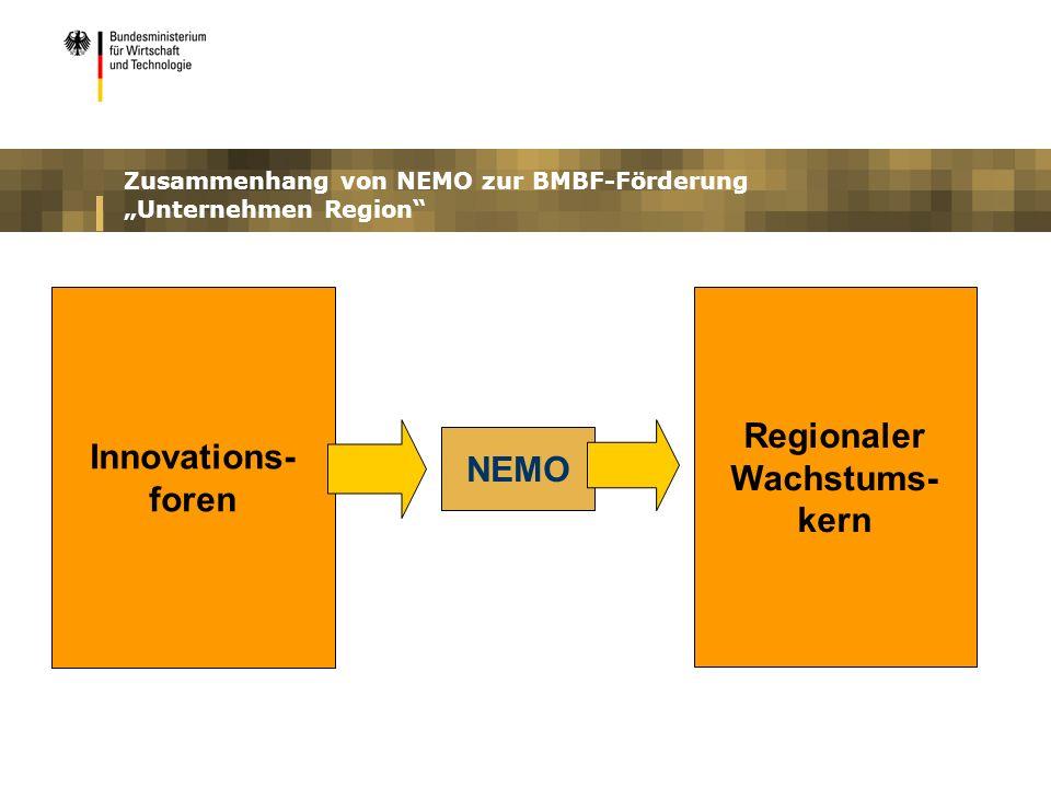 Zusammenhang von NEMO zur BMBF-Förderung Unternehmen Region Innovations- foren NEMO Regionaler Wachstums- kern