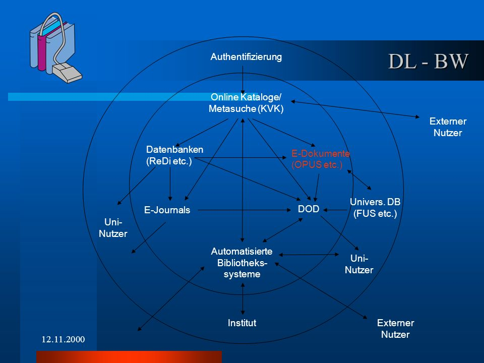 12.11.2000 Authentifizierung Online Kataloge/ Metasuche (KVK) Datenbanken (ReDi etc.) E-Dokumente (OPUS etc.) E-Journals Uni- Nutzer Uni- Nutzer Univers.