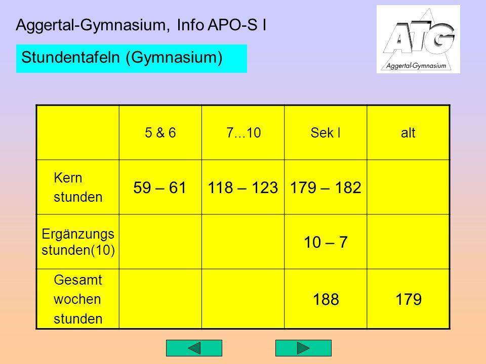 Aggertal-Gymnasium, Info APO-S I Stundentafeln (Gymnasium) 5 & 67...10Sek Ialt Kern stunden 59 – 61118 – 123179 – 182 Ergänzungs stunden(10) 10 – 7 Gesamt wochen stunden 188179