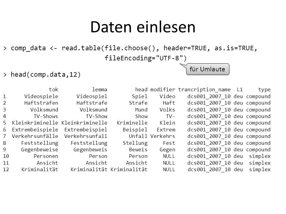 Daten einlesen > comp_data <- read.table(file.choose(), header=TRUE, as.is=TRUE, fileEncoding=