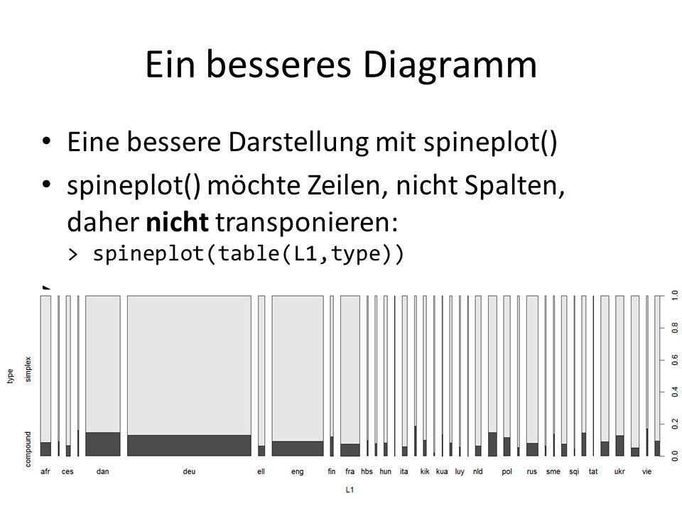 Ein besseres Diagramm Eine bessere Darstellung mit spineplot() spineplot() möchte Zeilen, nicht Spalten, daher nicht transponieren: > spineplot(table(