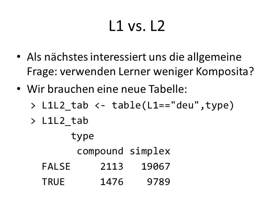 L1 vs. L2 Als nächstes interessiert uns die allgemeine Frage: verwenden Lerner weniger Komposita? Wir brauchen eine neue Tabelle: > L1L2_tab <- table(
