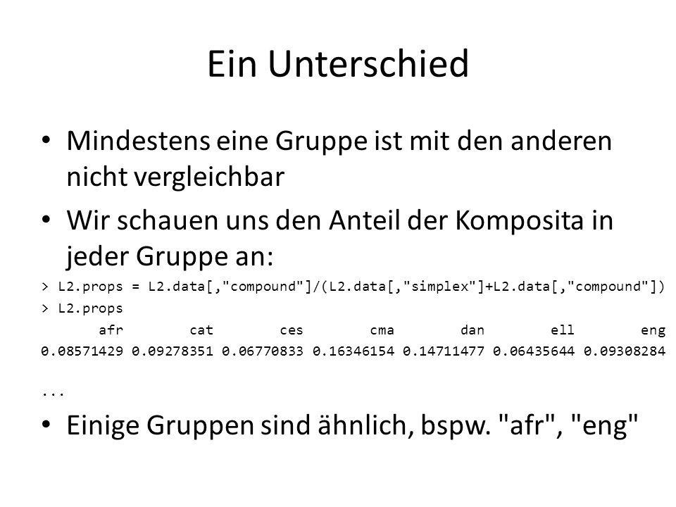 Ein Unterschied Mindestens eine Gruppe ist mit den anderen nicht vergleichbar Wir schauen uns den Anteil der Komposita in jeder Gruppe an: > L2.props