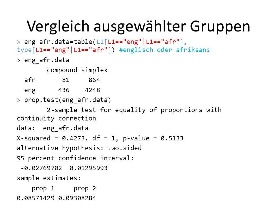 Vergleich ausgewählter Gruppen > eng_afr.data=table(L1[L1==