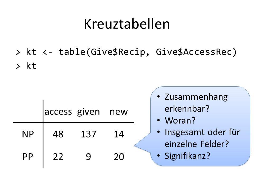 Kreuztabellen > kt <- table(Give$Recip, Give$AccessRec) > kt accessgivennew NP4813714 PP22920 Zusammenhang erkennbar? Woran? Insgesamt oder für einzel