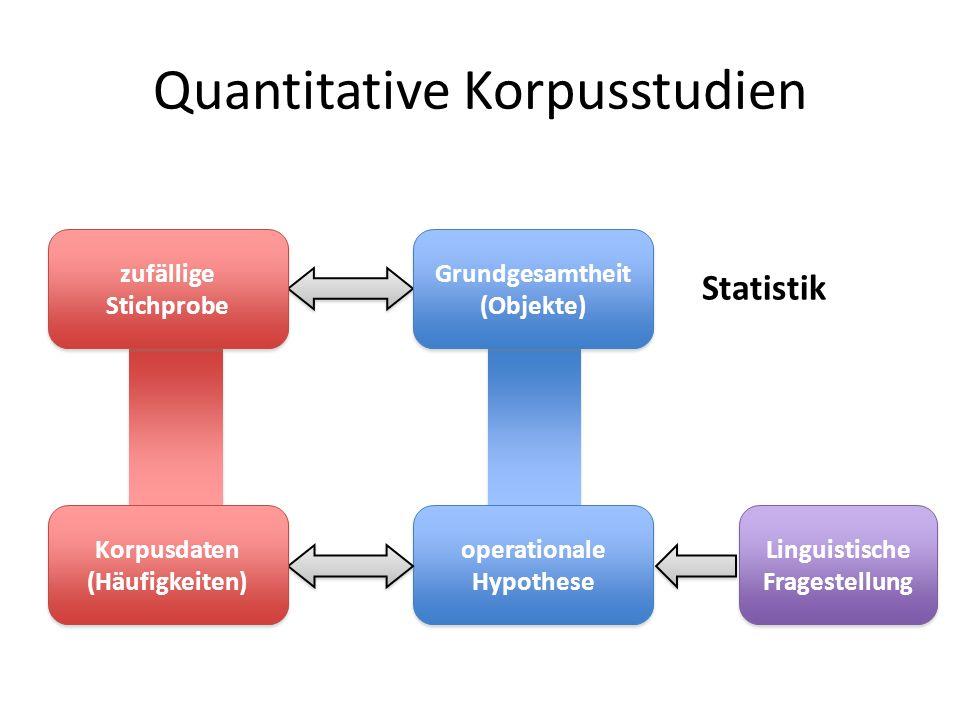 Quantitative Korpusstudien Linguistische Fragestellung operationale Hypothese operationale Hypothese Korpusdaten (Häufigkeiten) Korpusdaten (Häufigkei