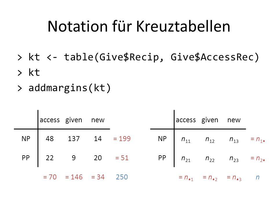 Notation für Kreuztabellen > kt <- table(Give$Recip, Give$AccessRec) > kt > addmargins(kt) accessgivennew NP4813714= 199 PP22920= 51 = 70= 146= 34250