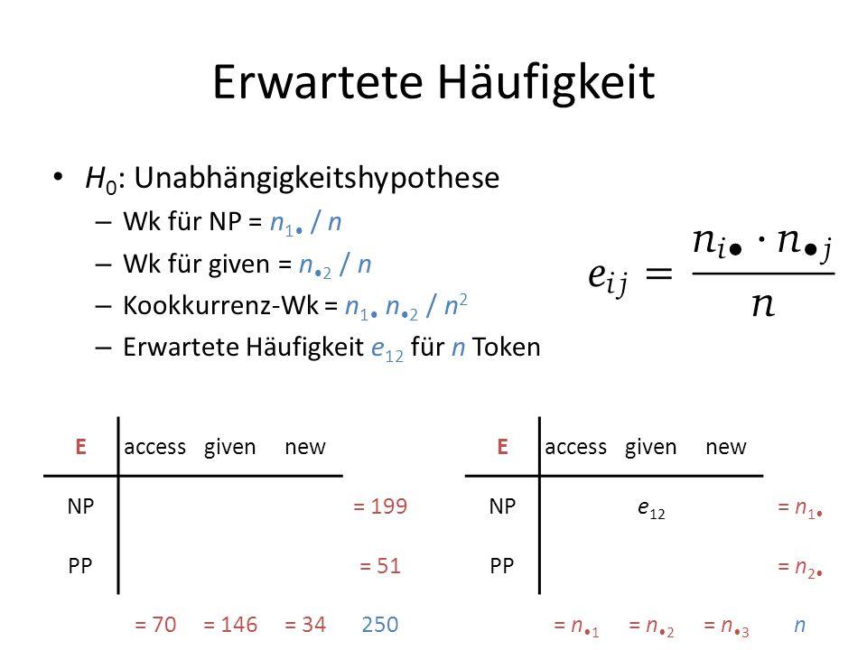 Erwartete Häufigkeit H 0 : Unabhängigkeitshypothese – Wk für NP = n 1 / n – Wk für given = n 2 / n – Kookkurrenz-Wk = n 1 n 2 / n 2 – Erwartete Häufig