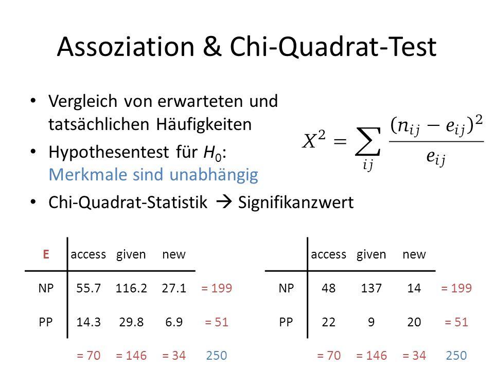 Assoziation & Chi-Quadrat-Test Vergleich von erwarteten und tatsächlichen Häufigkeiten Hypothesentest für H 0 : Merkmale sind unabhängig Chi-Quadrat-S