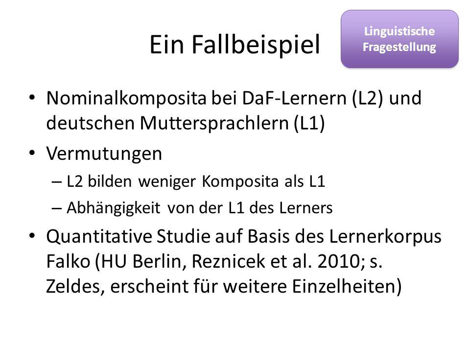 Ein Fallbeispiel Nominalkomposita bei DaF-Lernern (L2) und deutschen Muttersprachlern (L1) Vermutungen – L2 bilden weniger Komposita als L1 – Abhängig