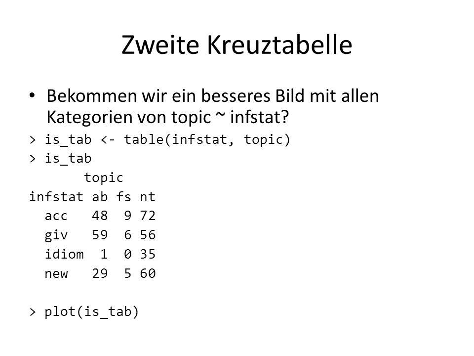 Zweite Kreuztabelle Bekommen wir ein besseres Bild mit allen Kategorien von topic ~ infstat? > is_tab <- table(infstat, topic) > is_tab topic infstat