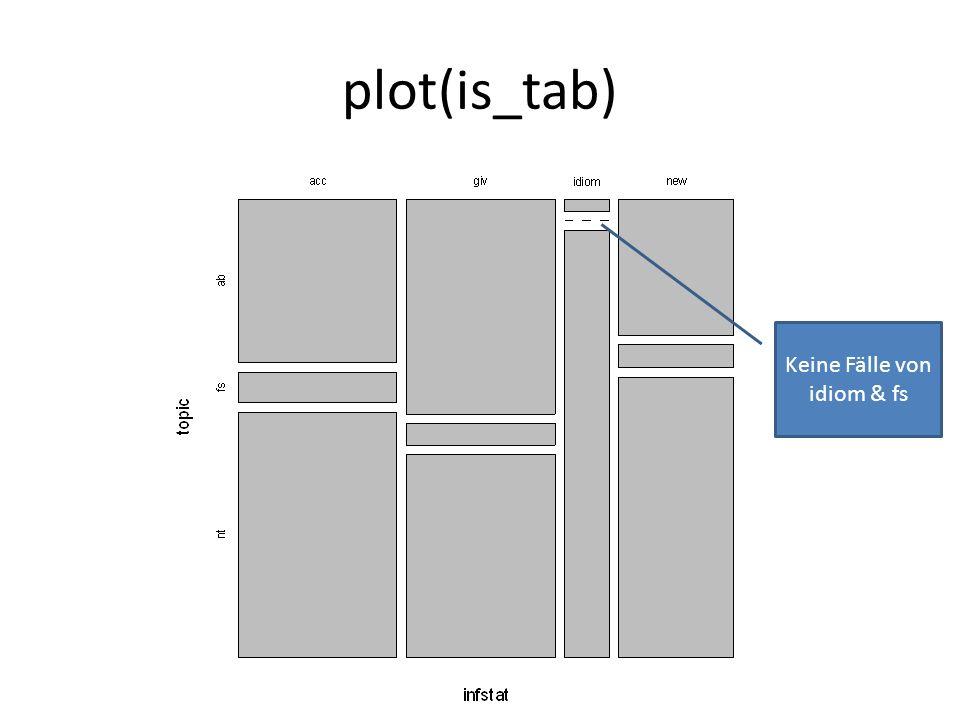 plot(is_tab) Keine Fälle von idiom & fs