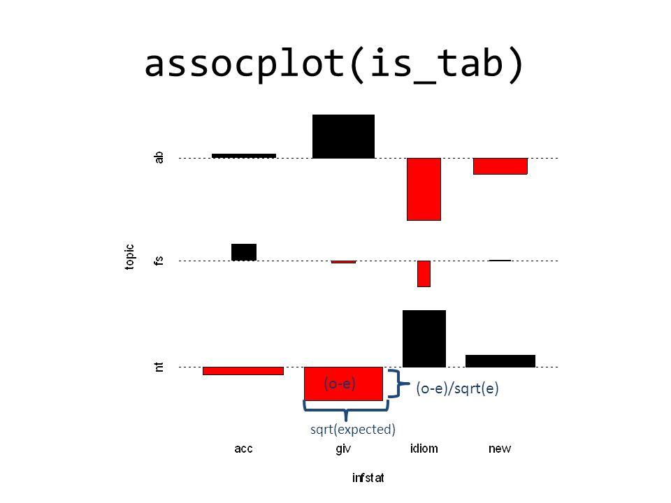 assocplot(is_tab) (o-e)/sqrt(e) sqrt(expected) (o-e)