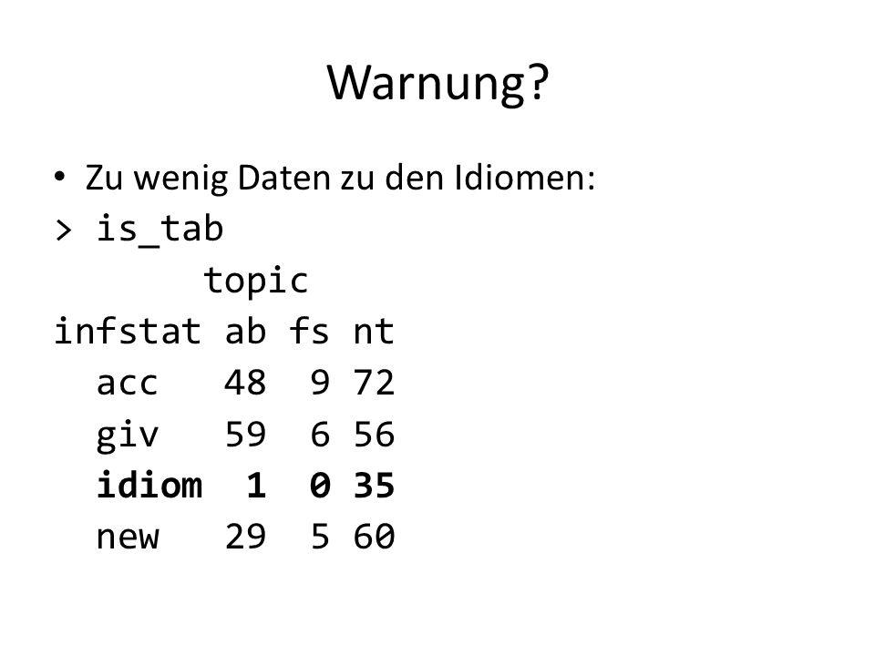 Warnung? Zu wenig Daten zu den Idiomen: > is_tab topic infstat ab fs nt acc 48 9 72 giv 59 6 56 idiom 1 0 35 new 29 5 60