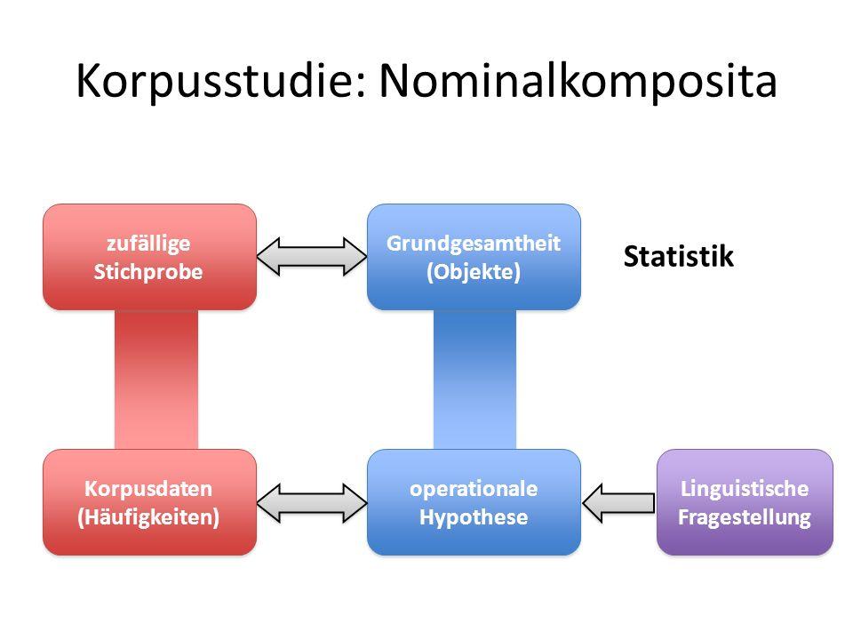 Korpusstudie: Nominalkomposita Linguistische Fragestellung operationale Hypothese operationale Hypothese Korpusdaten (Häufigkeiten) Korpusdaten (Häufi