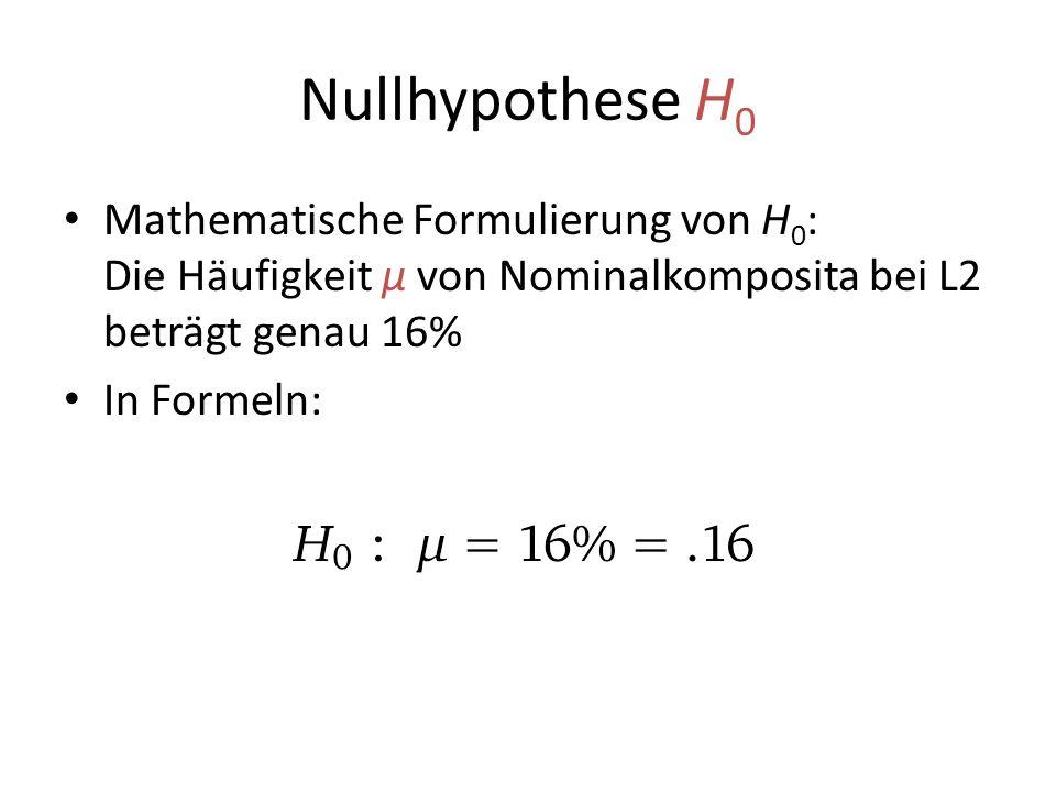 Nullhypothese H 0 Mathematische Formulierung von H 0 : Die Häufigkeit μ von Nominalkomposita bei L2 beträgt genau 16% In Formeln: