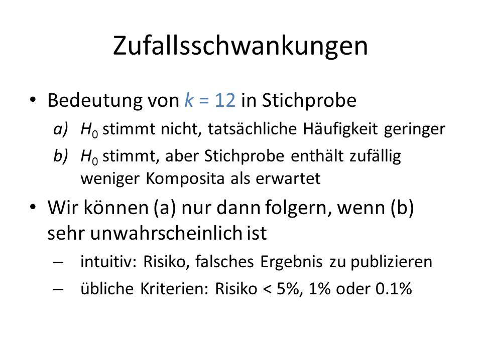 Zufallsschwankungen Bedeutung von k = 12 in Stichprobe a)H 0 stimmt nicht, tatsächliche Häufigkeit geringer b)H 0 stimmt, aber Stichprobe enthält zufä