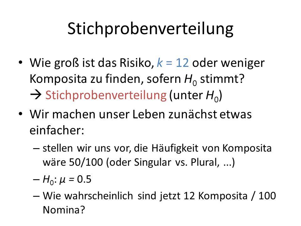 Stichprobenverteilung Wie groß ist das Risiko, k = 12 oder weniger Komposita zu finden, sofern H 0 stimmt? Stichprobenverteilung (unter H 0 ) Wir mach
