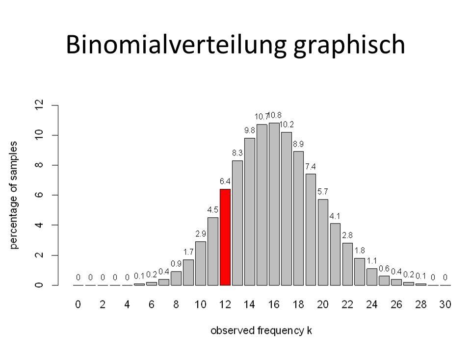 Binomialverteilung graphisch