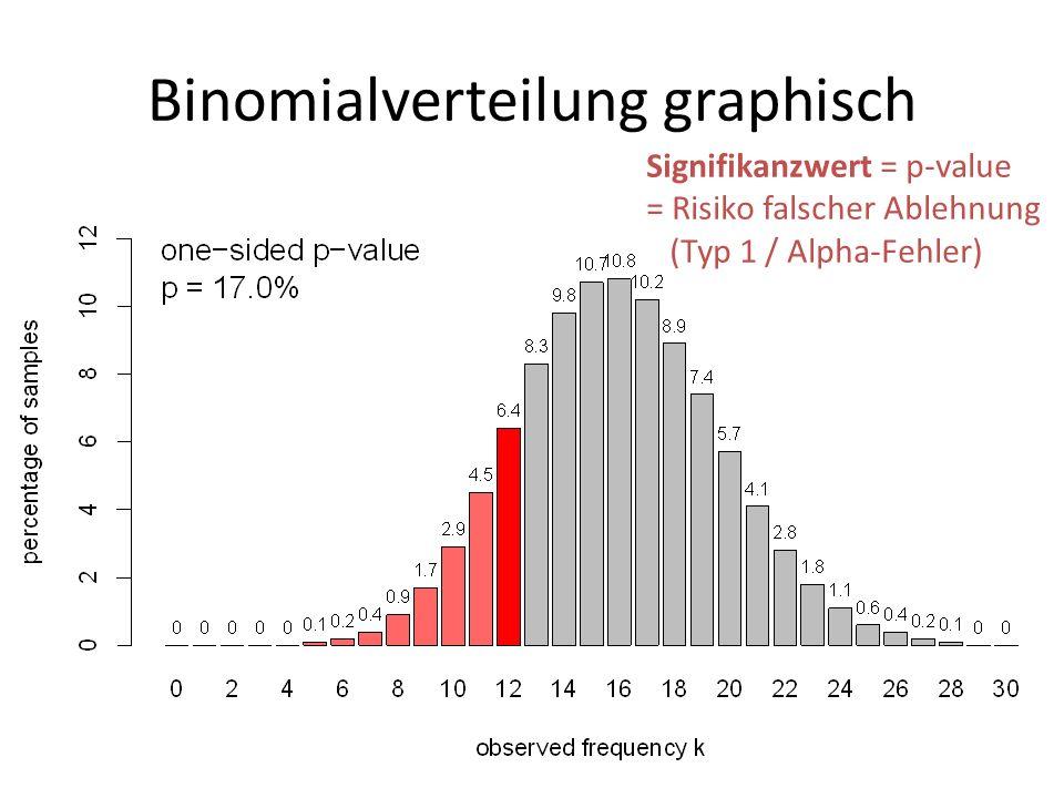 Binomialverteilung graphisch Signifikanzwert = p-value = Risiko falscher Ablehnung (Typ 1 / Alpha-Fehler)