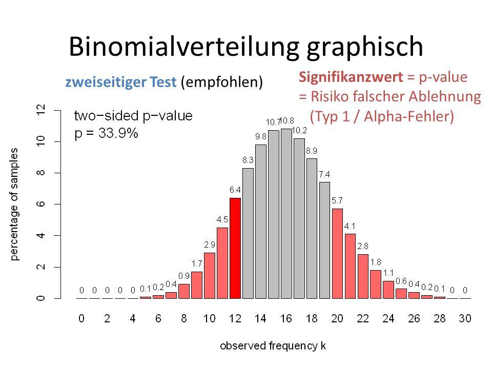 Binomialverteilung graphisch Signifikanzwert = p-value = Risiko falscher Ablehnung (Typ 1 / Alpha-Fehler) zweiseitiger Test (empfohlen)