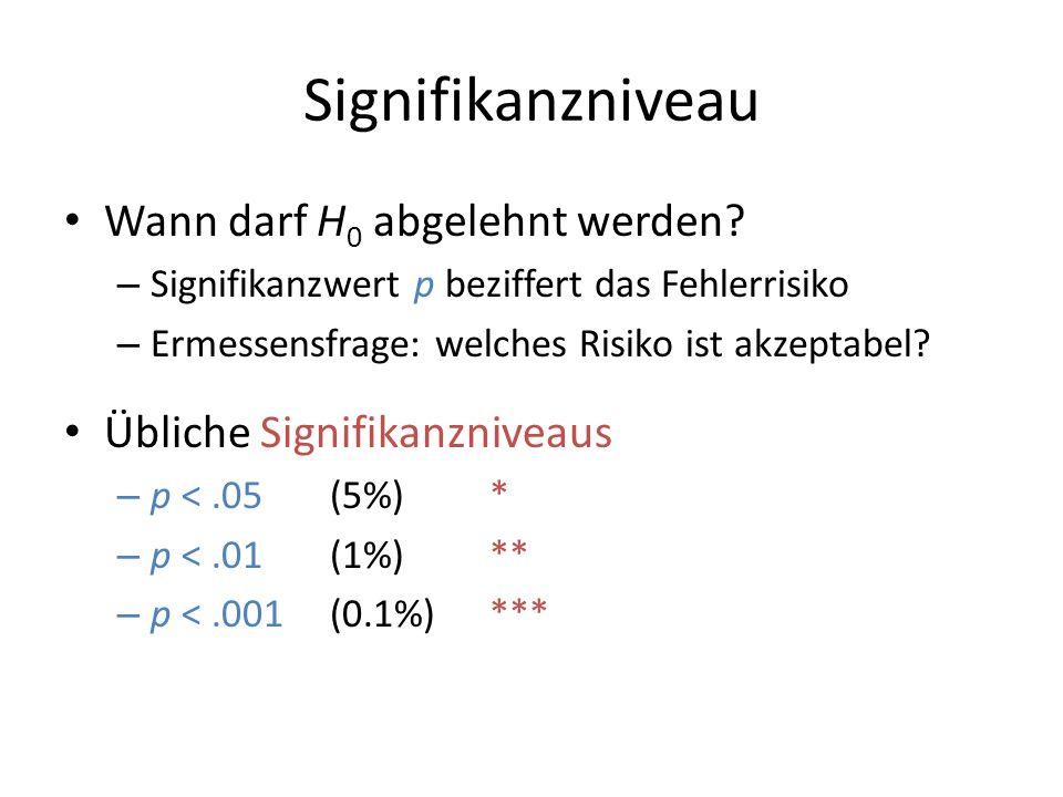 Signifikanzniveau Wann darf H 0 abgelehnt werden? – Signifikanzwert p beziffert das Fehlerrisiko – Ermessensfrage: welches Risiko ist akzeptabel? Übli