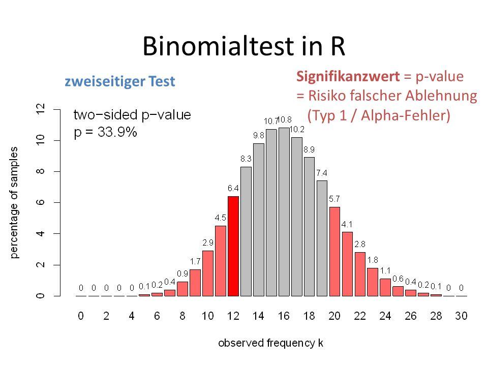 Binomialtest in R Signifikanzwert = p-value = Risiko falscher Ablehnung (Typ 1 / Alpha-Fehler) zweiseitiger Test