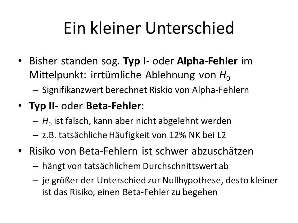 Ein kleiner Unterschied Bisher standen sog. Typ I- oder Alpha-Fehler im Mittelpunkt: irrtümliche Ablehnung von H 0 – Signifikanzwert berechnet Riskio