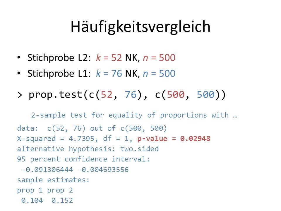Häufigkeitsvergleich Stichprobe L2: k = 52 NK, n = 500 Stichprobe L1: k = 76 NK, n = 500 > prop.test(c(52, 76), c(500, 500)) 2-sample test for equalit