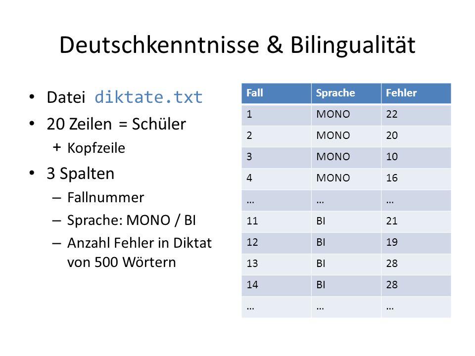 Deutschkenntnisse & Bilingualität Datei diktate.txt 20 Zeilen = Schüler +Kopfzeile 3 Spalten – Fallnummer – Sprache: MONO / BI – Anzahl Fehler in Dikt