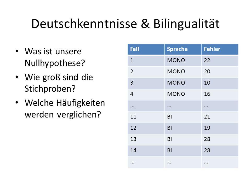 Deutschkenntnisse & Bilingualität Was ist unsere Nullhypothese? Wie groß sind die Stichproben? Welche Häufigkeiten werden verglichen? FallSpracheFehle