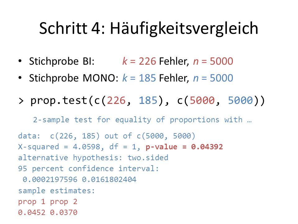 Schritt 4: Häufigkeitsvergleich Stichprobe BI: k = 226 Fehler, n = 5000 Stichprobe MONO:k = 185 Fehler, n = 5000 > prop.test(c(226, 185), c(5000, 5000